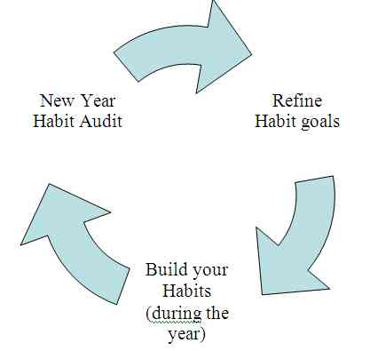 Habits and New Year